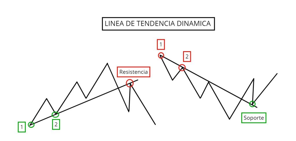 Linea de Tendencia dinamica