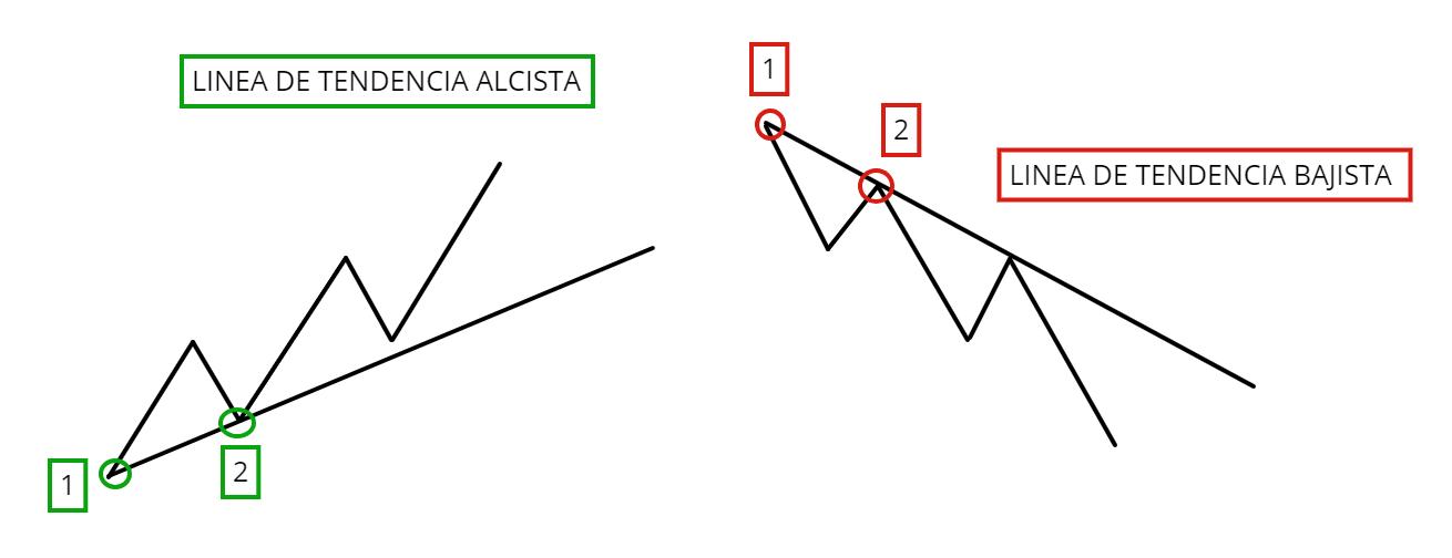 Lineas de Tendencia