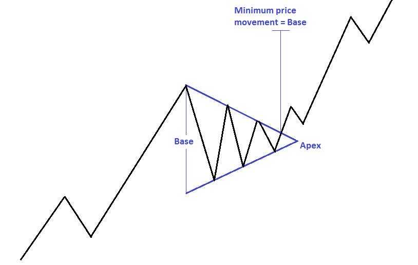 triangulo simetrico